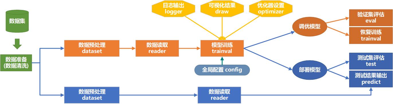 Lec02_03CodesArchitecture